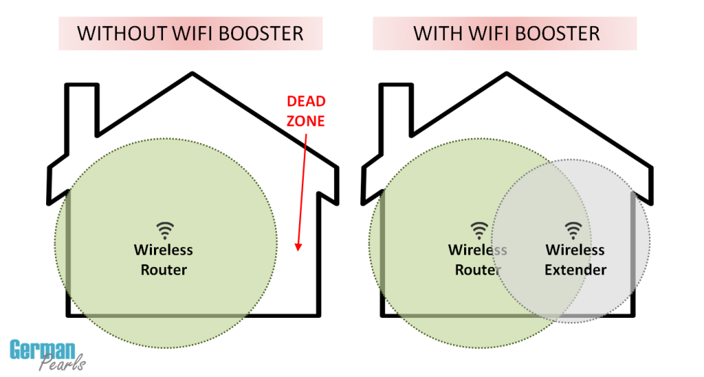 A wifi booster (also called a wifi repeater or wifi range extender) is an inexpensive and effective way to improve your wireless signal in a wifi deadspot.